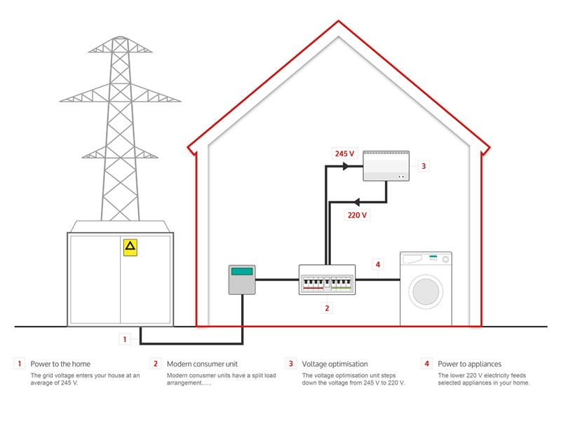 What is voltage optimisation