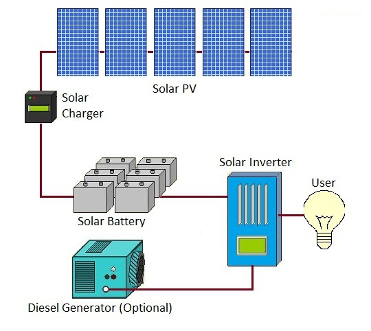 The schematic above shows a typical off-grid solution